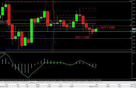 Forex Day Trading Tutorial | singapore service excellence the different types of