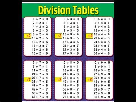 Division Table 1 12 by Division 187 12 Division Tables Free Math Worksheets For Kidergarten And Preschool Children