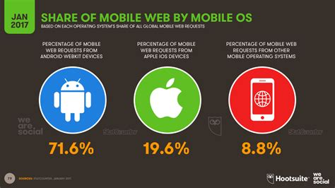 os mobile digital in 2017 global overview we are social uk