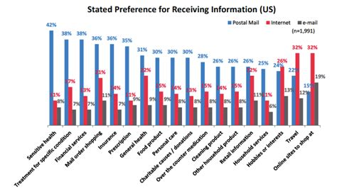 industrial communications mail direct mail still preferred over email social and mobile marketing bank innovation bank