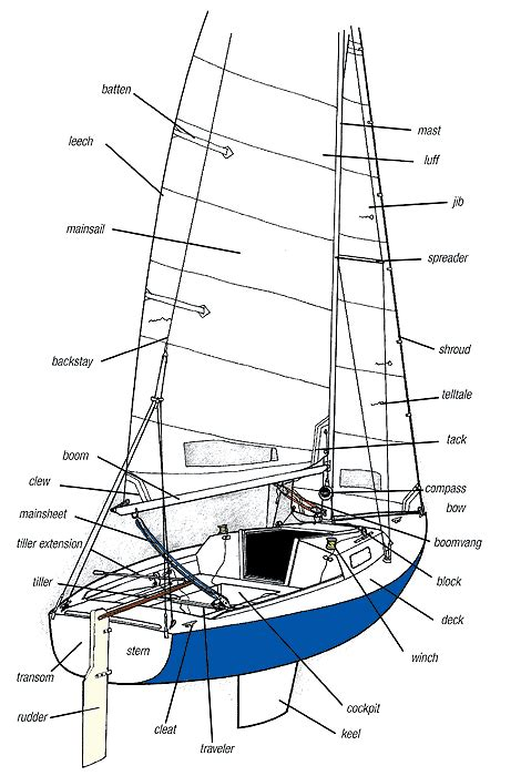 nautical terms for boat names sailing parts of a sailboat endeavor pinterest