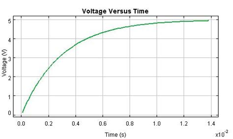inductor charging time inductor charge time calculator 28 images calculating the saturation current of an inductor