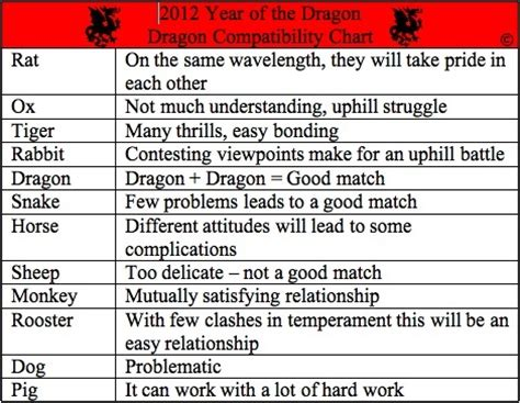 chinese zodiac compatibility chart year of the dragon