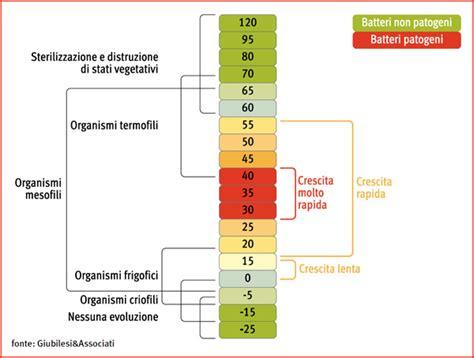 temperatura conservazione alimenti temperature di conservazione alimenti 28 images