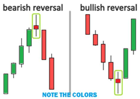 candlestick pattern spinning top spinning top candlestick pattern definition trading tips