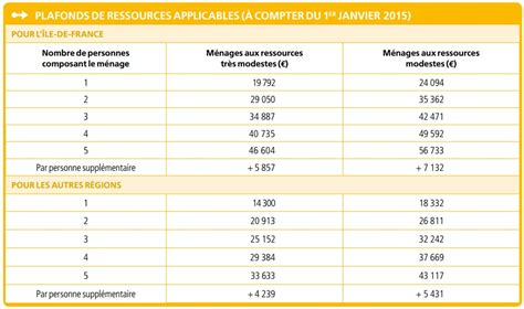 plafond de ressources caf 2015 uncategorized archives lillergo