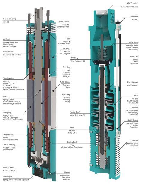 Submersible Inoto duke plasto technique pvt ltd submersible pumps domestic pumps openwell pumps high