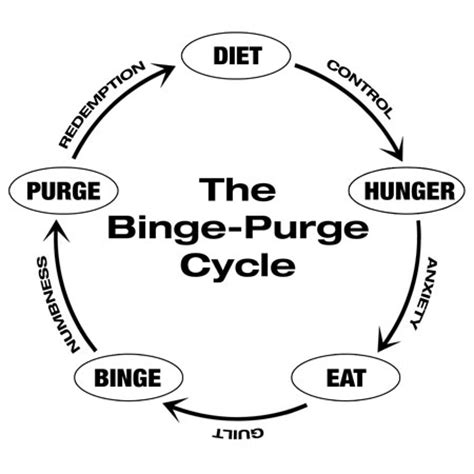 Anorexia Bulimia Bingeing Oh My by Disorders Specific