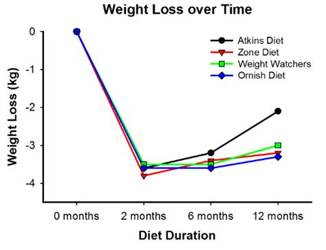 d weight loss zone why all diets are created equal or equally bad energy