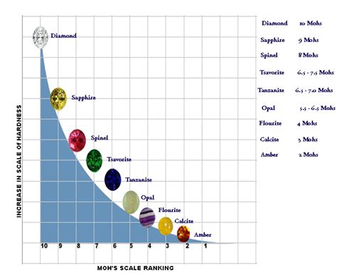 the mohs scale of hardness