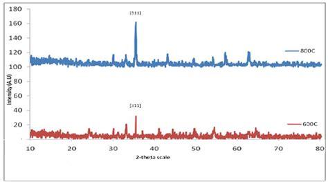 xrd pattern simulation figure 3 xrd pattern for cobalt ferrite with 311 peak
