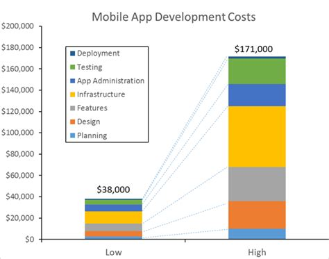 how much does it cost to make business cards how much does it cost to create an app
