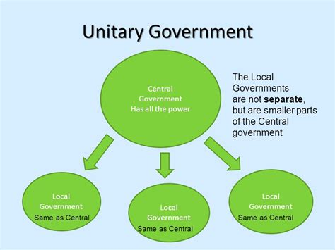 exle of unitary government governments who is in charge where is the power