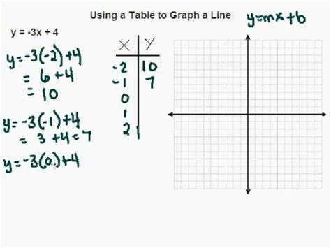 using a table to graph a linear equation
