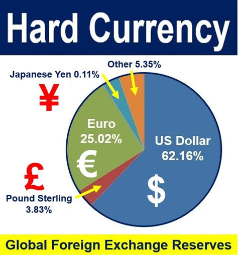 foreign currency exchange foreign exchange market news