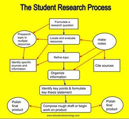 M Learning Research Paper by A Poster On Student S Critical Thinking Processes When Doing Research Educational