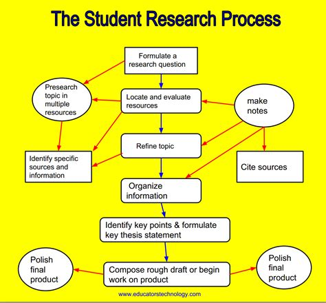 research paper on critical thinking a poster on student s critical thinking processes