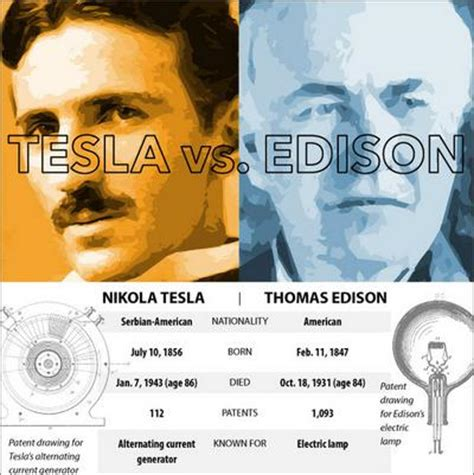 Nikola Tesla Edison Inventor Faceoff Who Wins In An Edison Vs Tesla Matchup