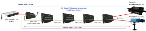 ethernet extender the enable it 828 3 gigabit poe extender kit solution