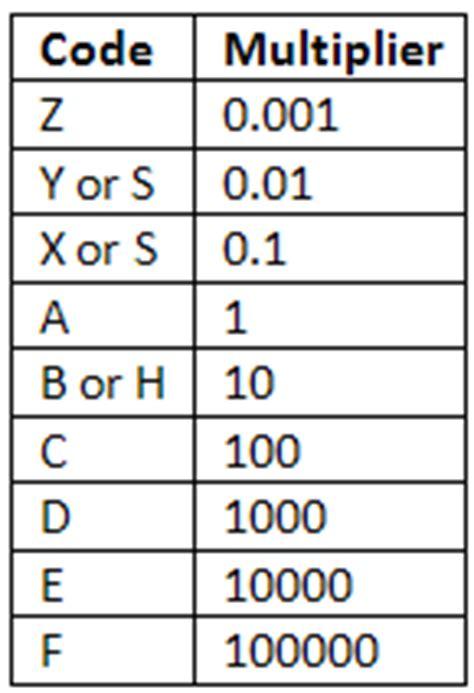 eia 96 resistor code digital electronics standard resistor values color coding