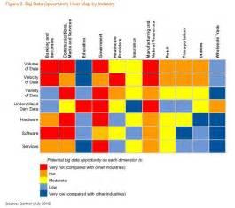 roundup of big data forecasts and market estimates 2012
