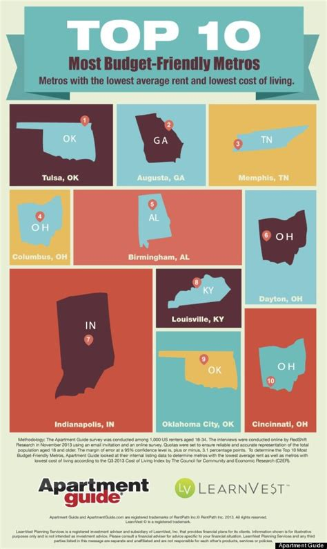 cheapest cost of living states 2014 s most affordable cities for living on a budget