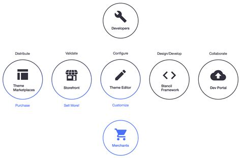 bigcommerce template variables images templates design ideas