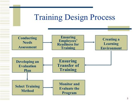 Design Management Training Program | training development hr