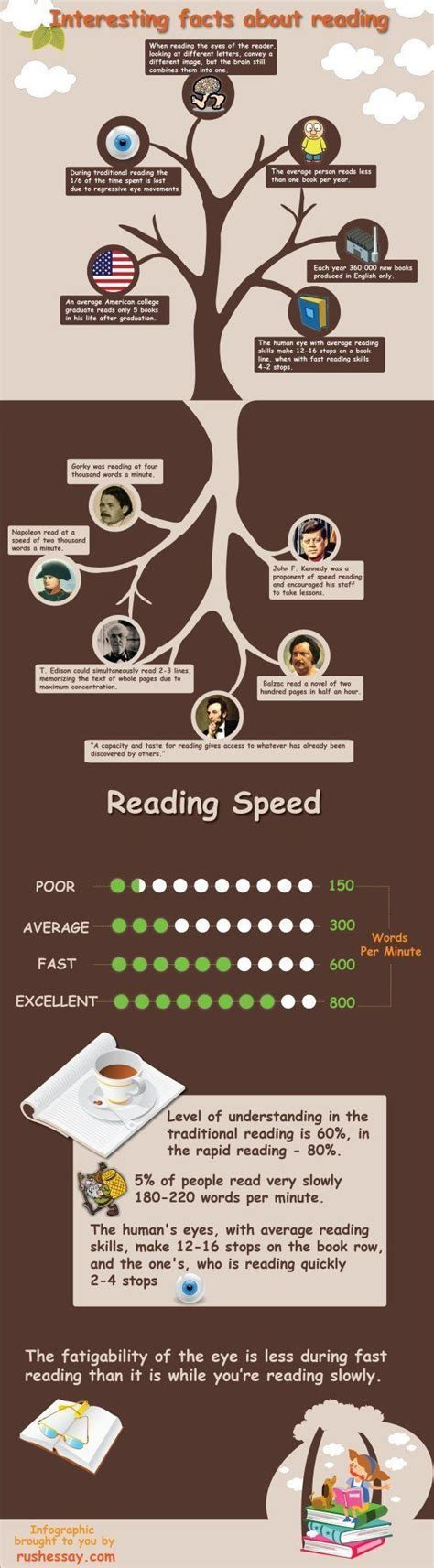 5 Interesting Things To Read by Interesting Facts About Reading Lecture Et Livres On