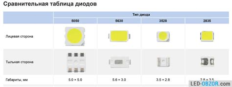 led strip light sizes led strip light smd 5630 and 5730 power and characteristics