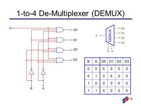 4 to 1 multiplexer logic diagram multiplexer demultiplexer ppt