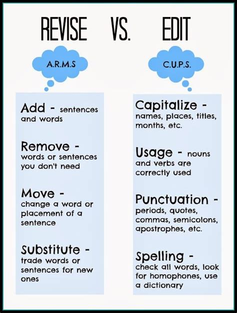 Essay Revision by Revise Vs Edit Free Printable Great For Teaching Middle School Remember It As C U P S And A R