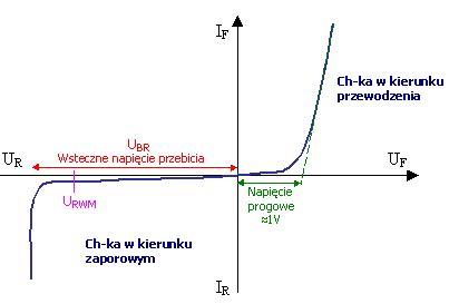 dioda pn dioda