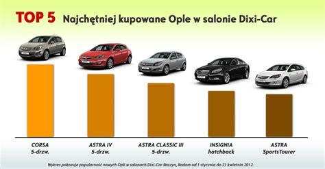 Opel Modèles