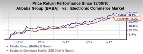 alibaba ytd return will alibaba s earnings dull the shine of these etfs