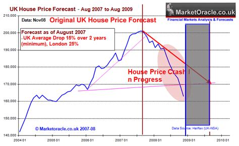 housing crash uk housing market crash and depression forecast 2007 to