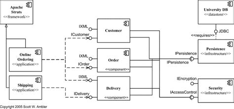 component layout diagram definition getting things done project