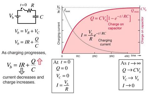 what is the net charge on the capacitor is the amount of charge developing on a capacitor is a levy process physics