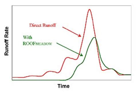 design rainfall event roof runoff a green roof is a roof made up of layers of