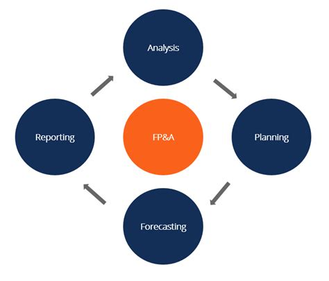 Financial Planning Analysis Mba by Fp A What Do Financial Planning Analysis Teams Do