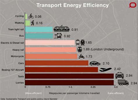 Wo Kommen Läuse 3211 by Wie Ist Effizient In Der Stadt Unterwegs Energieleben