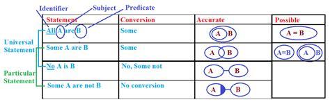 Mba Math Problems by Printables Syllogism Worksheet Beyoncenetworth