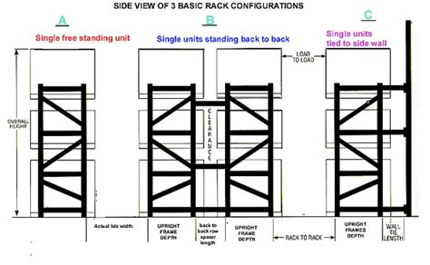 warehouse layout essentially and primarily depends on back to basics pallet racking 101 rack express