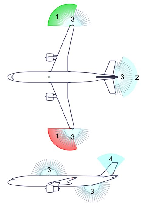 airplane landing lights what is the diffference between landing lights taxi