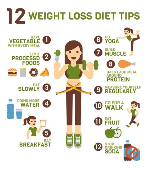 Five Tips For Planning And Losing Weight tips for weight loss ganvwale