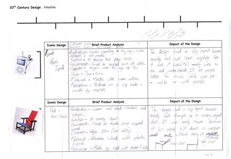 Analysis Of Product Development At by Design And Technology Exemplification Standards File Level