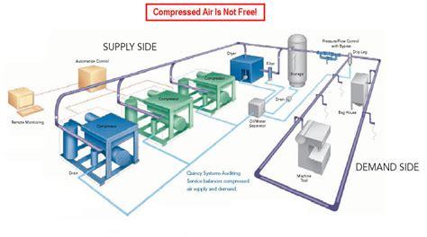 technical info tmi air compressors