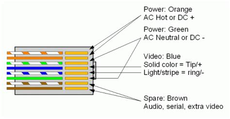 cat5 cctv wiring diagram 24 wiring diagram images