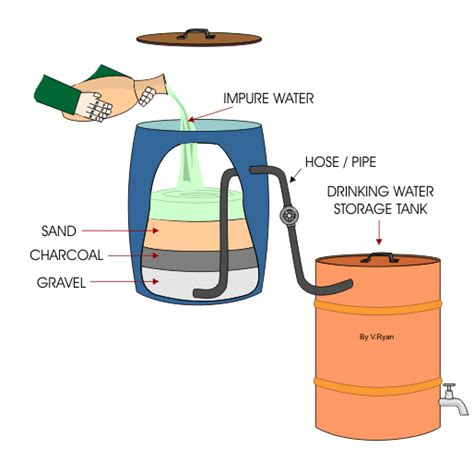best water purification systems water purification and simple technology
