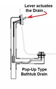 bathtub drain lever repair help bathtub toggle drain bathtub plumbing how to snake